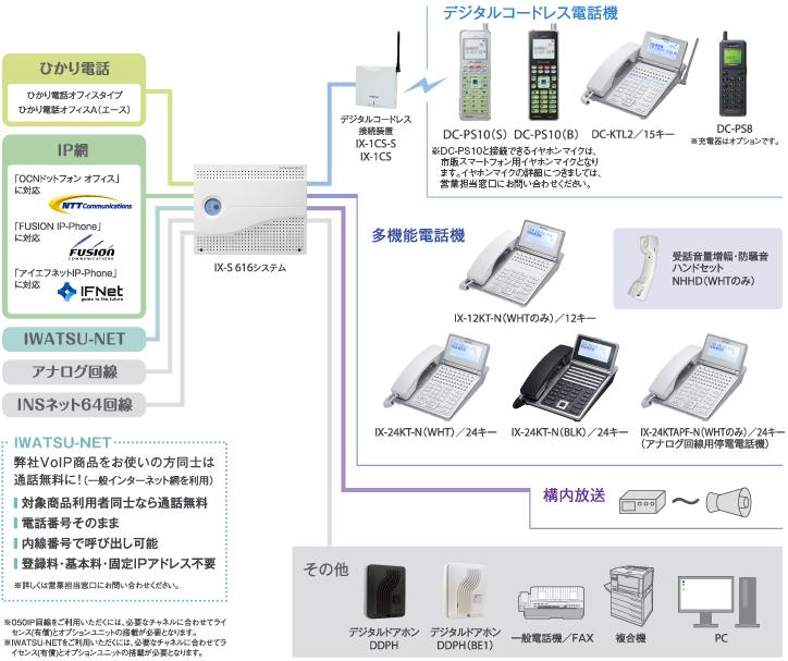 レバンシオ-Sシステム構成図