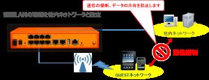 UTM(無線LAN)