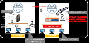 UTMウイルスブロック図